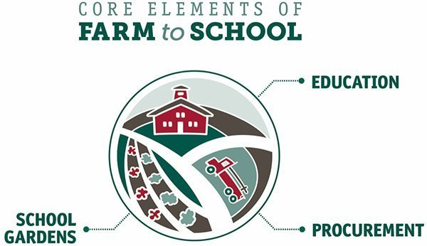 NFSN Core Elements of Farm to School