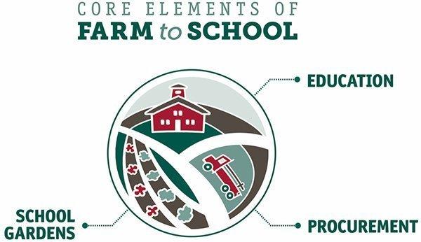 NFSN Core Elements of Farm to School